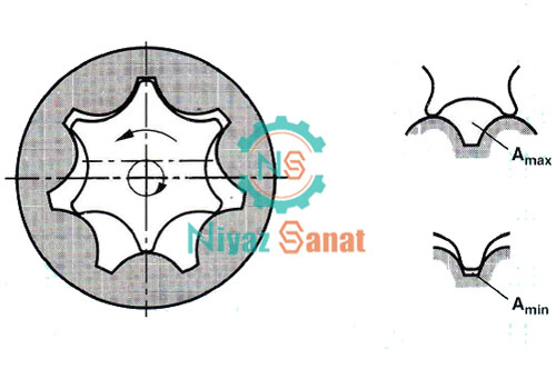 پمپ هیدرولیک دنده ای دنده داخلی