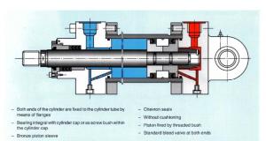 عیب یابی سیستم هیدرولیک